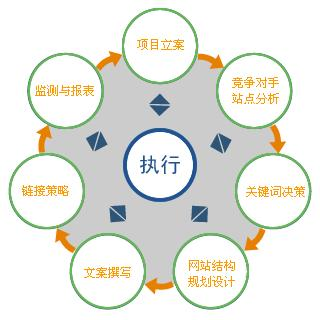 网络营销知识网—方案撰写