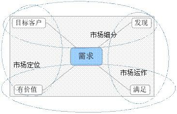 网络营销知识-外贸营销